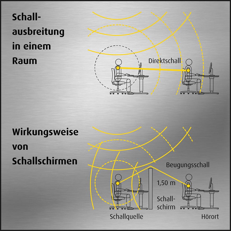 Akustik-Grafik-Raumschall-mauser