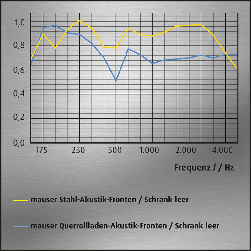 media/image/Akustik-Kurvengrafik-Schraenke-leer-mauser_3.jpg