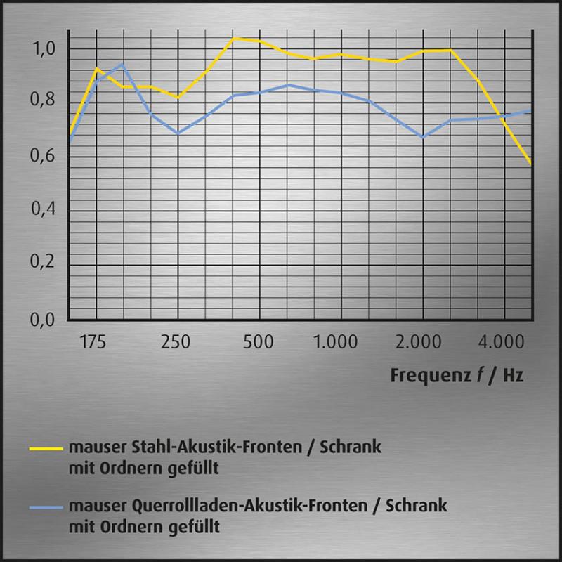 media/image/Akustik-Kurvengrafik-Schraenke-mit-Ordner-mauser_4.jpg