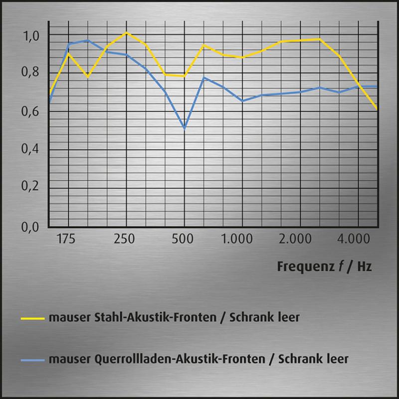 media/image/Akustik-Kurvengrafik-Schraenke-leer-mauser_3LascOk5tEMjDS.jpg